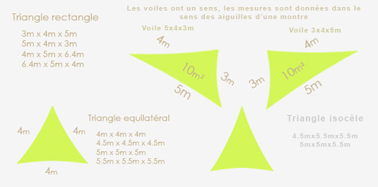 Taille voiles d'ombrage triangle